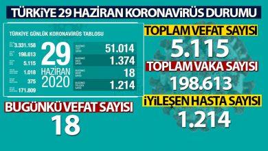Photo of Türkiye'de son 24 saatte 1374 kişiye koronavirüs tanısı konuldu, 18 kişi hayatını kaybetti