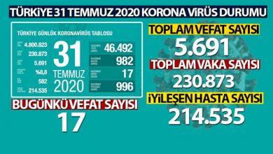 Photo of Sağlık Bakanlığı, son 24 saatlik korona virüs tablosunu açıkladı