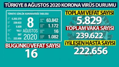 Photo of Sağlık Bakanı Koca, son 24 saatlik korona virüs tablosunu açıkladı