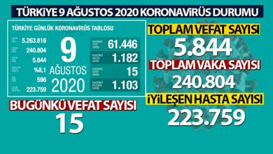 Photo of Son 24 saatte koronavirüsten 15 kişi hayatını kaybetti