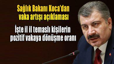 Photo of Sağlık Bakanı Koca'dan vaka artışı açıklaması